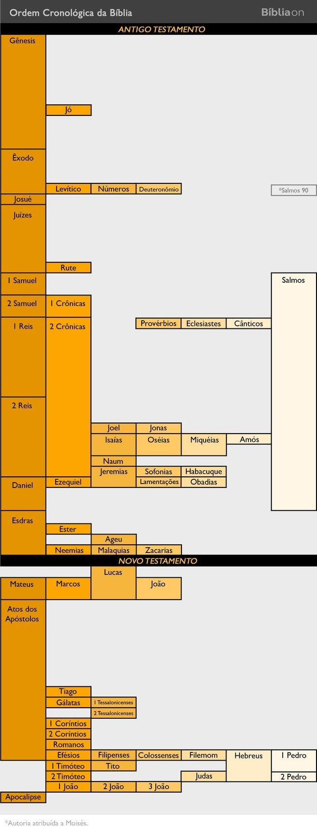 Ordem cronológica da Bíblia