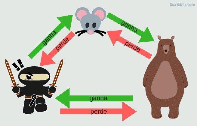Dinâmica Urso-Rato-Ninja