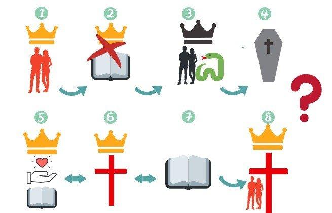 resumo.História.Bíblia