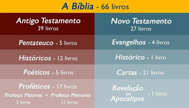 Tabela da estrutura da Bíblia