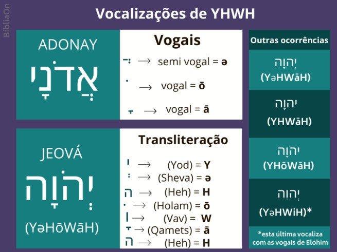 Vocalização - Yahweh - vogais massoretas